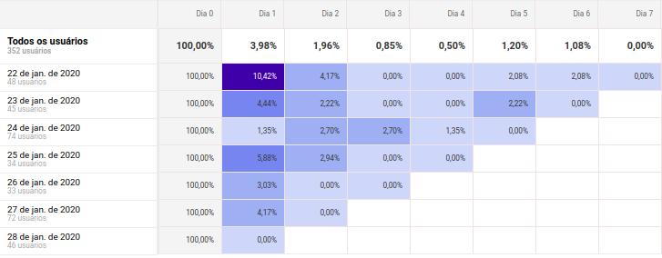 Gráfico de Análise Cohort