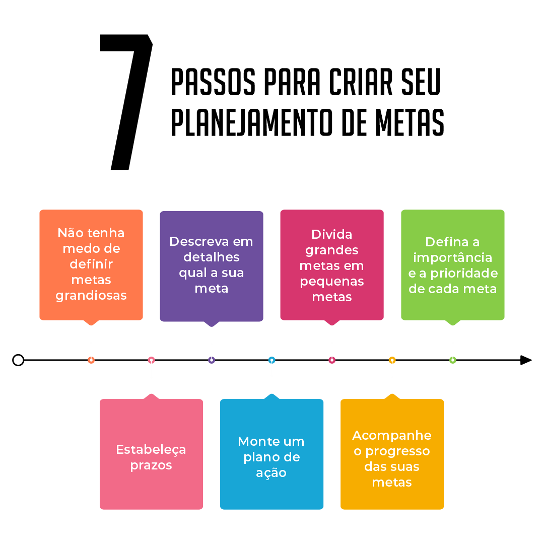 7 Passos para criar seu planejamento de metas