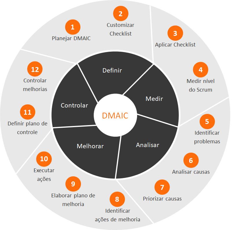 Etapas do Agile DMAIC