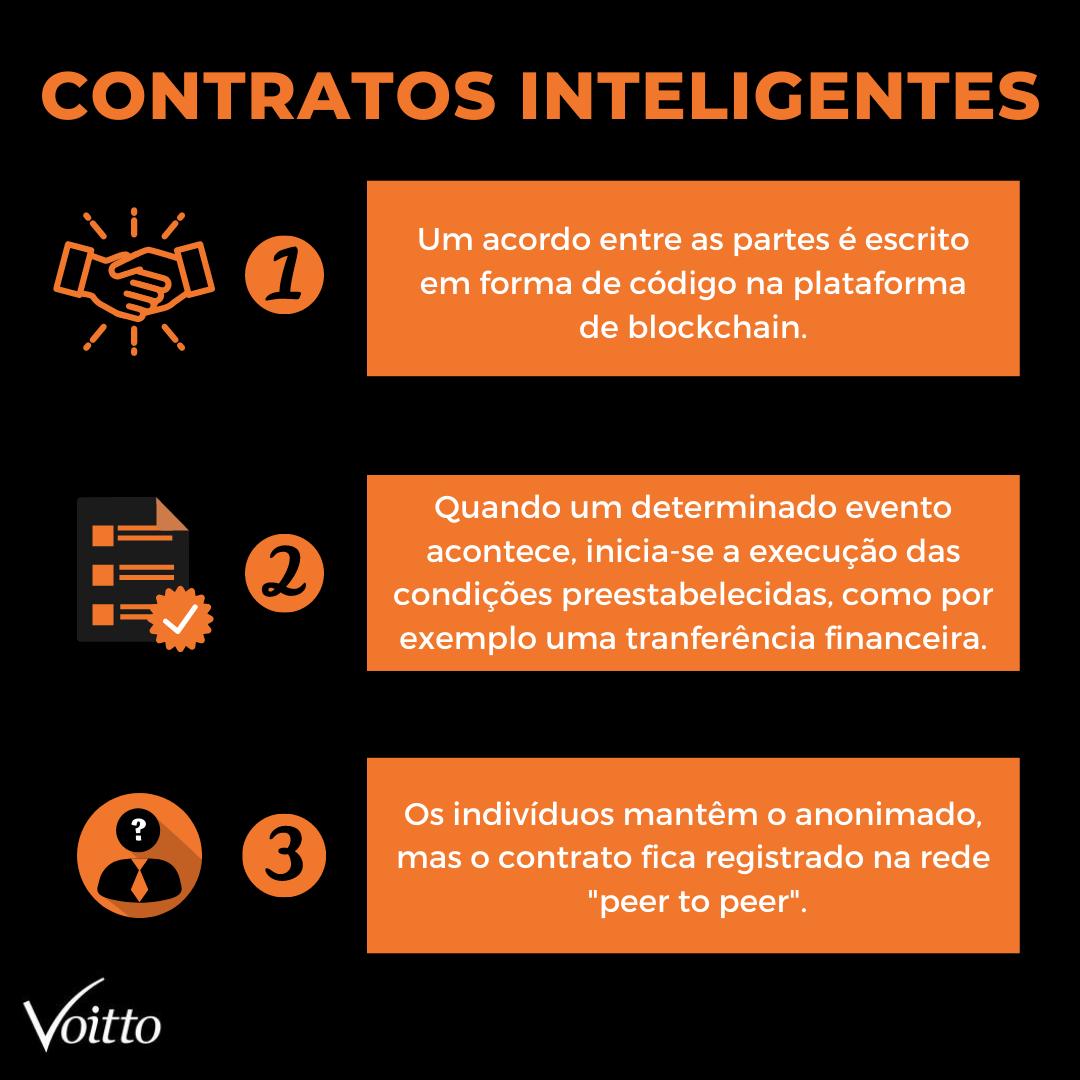 Conheça os Smart Contracts ou Contratos Inteligentes