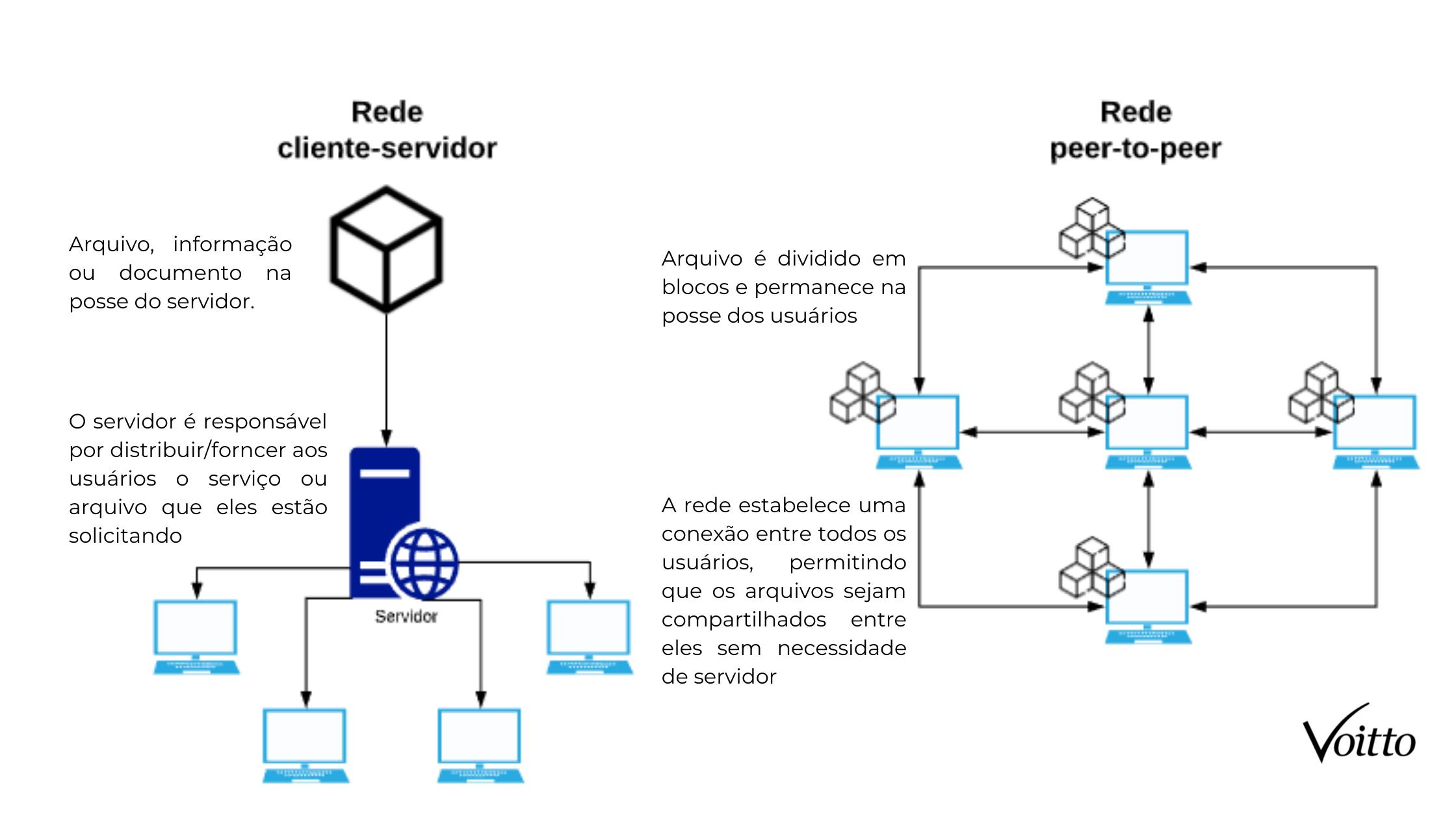 Diferença entre conexão cliente-servidor e rede p2p