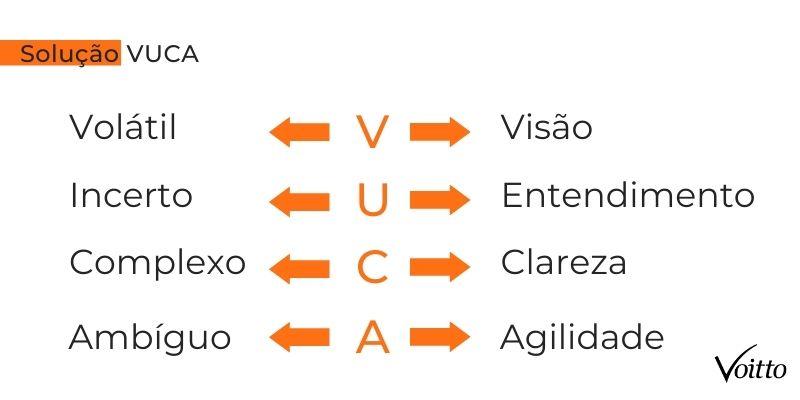 Solução VUCA para o mundo VUCA