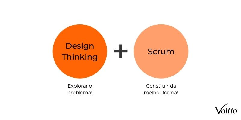 União do Design Thinking com o Scrum