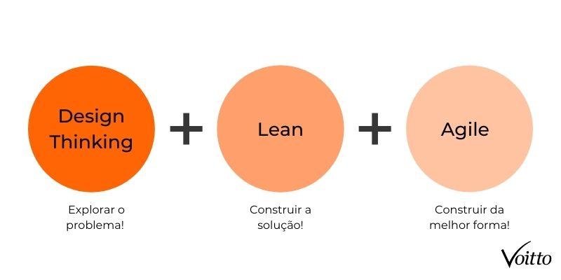 União do Design Thinking, Lean e Agile