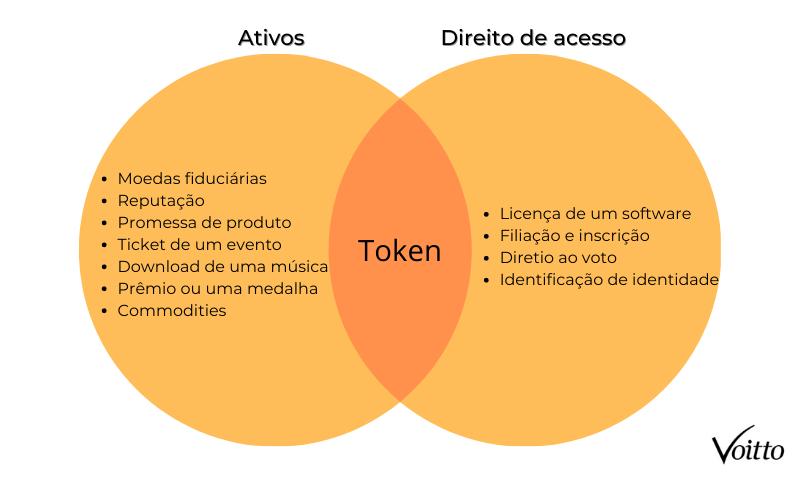 Tokens ativos e tokens de direito de acesso