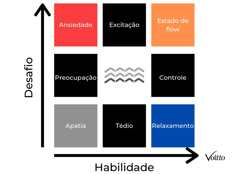 Matriz do estado de flow
