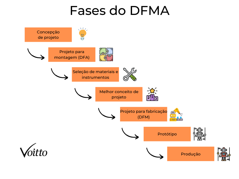 Fases do DFMA