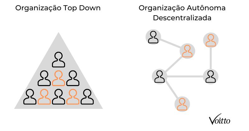 Organização Top Down versus Organização Descentralizada