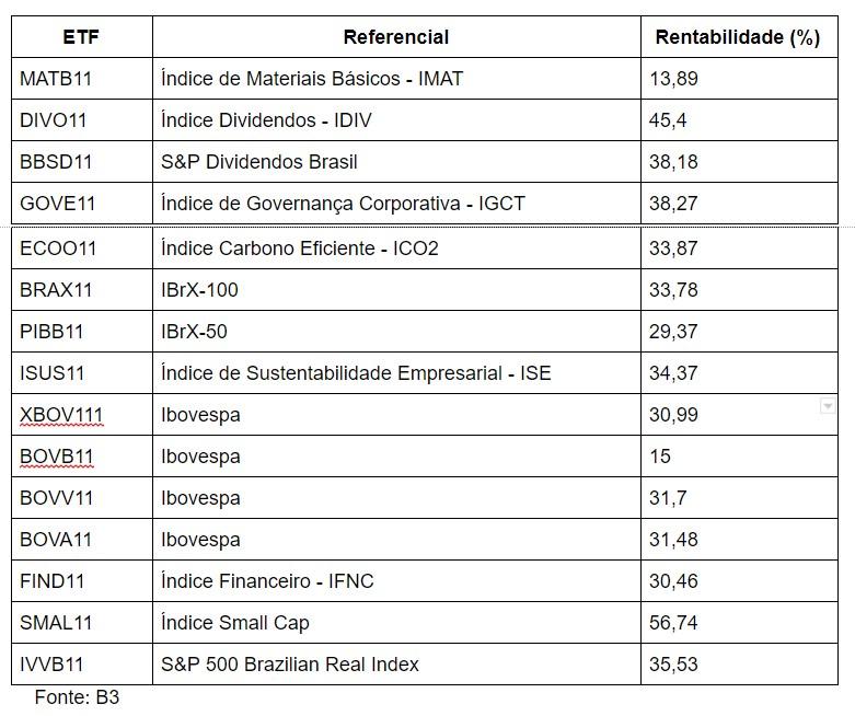 ETF e rentabilidade