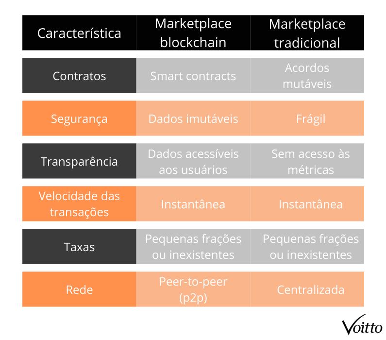 Marketplace blockchain versus marketplace tradicional