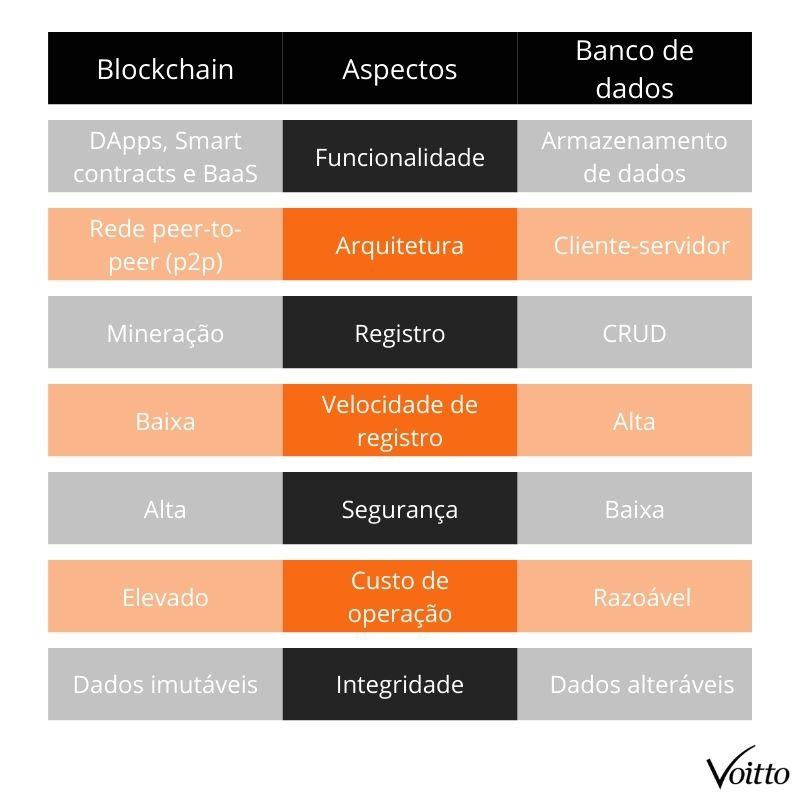 Diferenças entre blockchain e um banco de dados