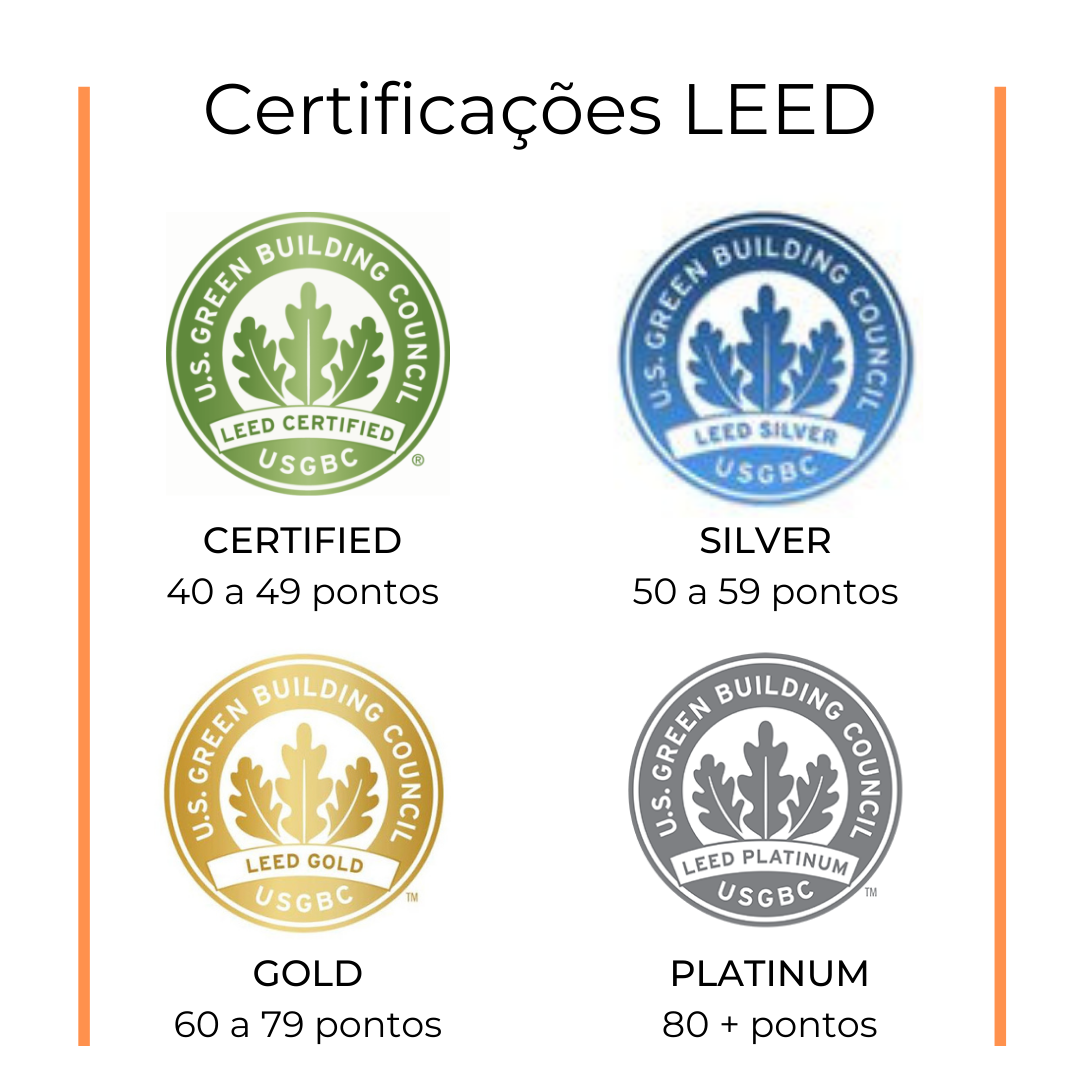 Certificações LEED