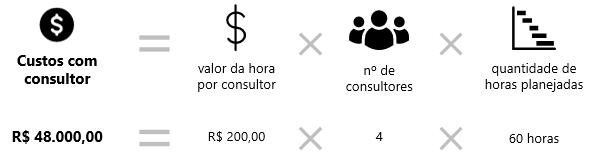 quanto cobrar por uma consultoria