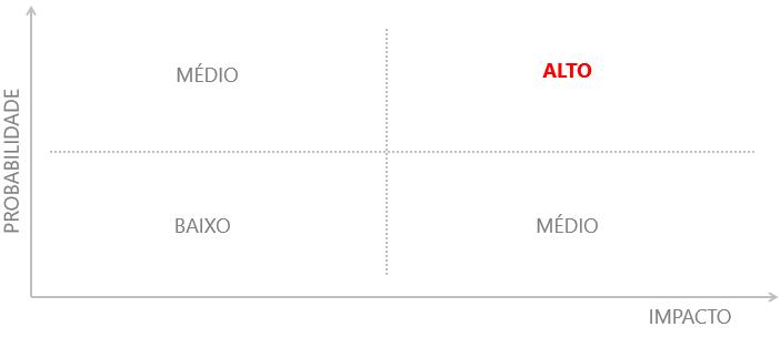 Matriz probabilidade x impacto