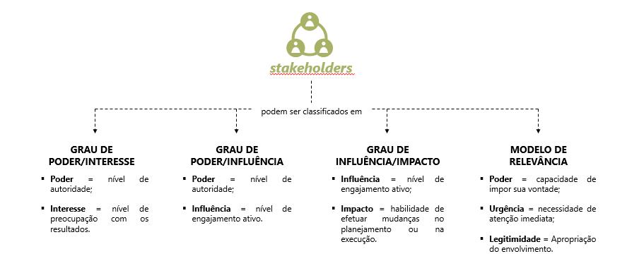 classificação dos stakeholders