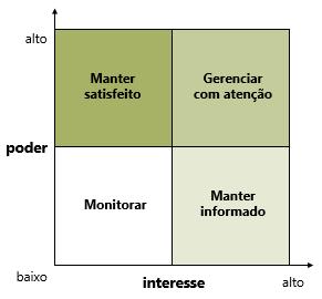 gráfico grau de interesse e poder