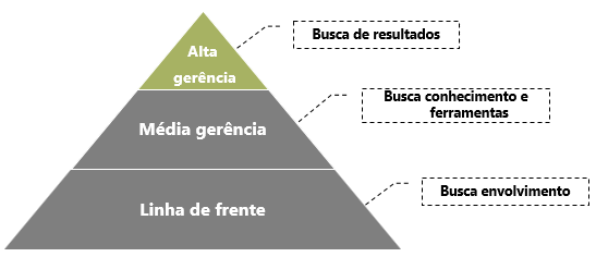 pirâmide resistência à mudanças.png