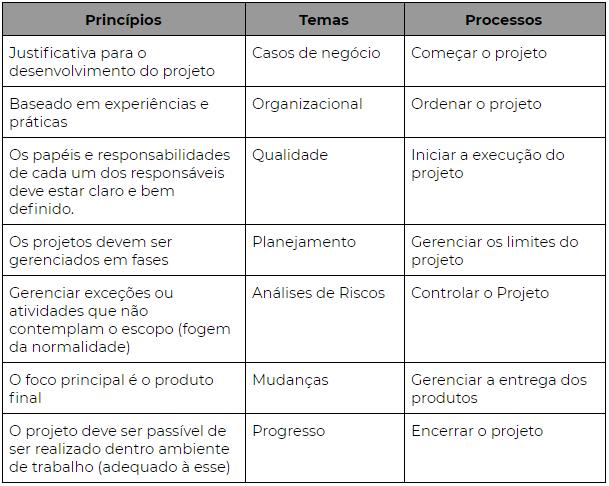 Tabela Prince 2